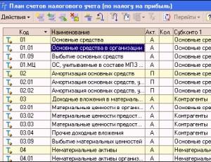 Структура плана счетов бухгалтерского учета